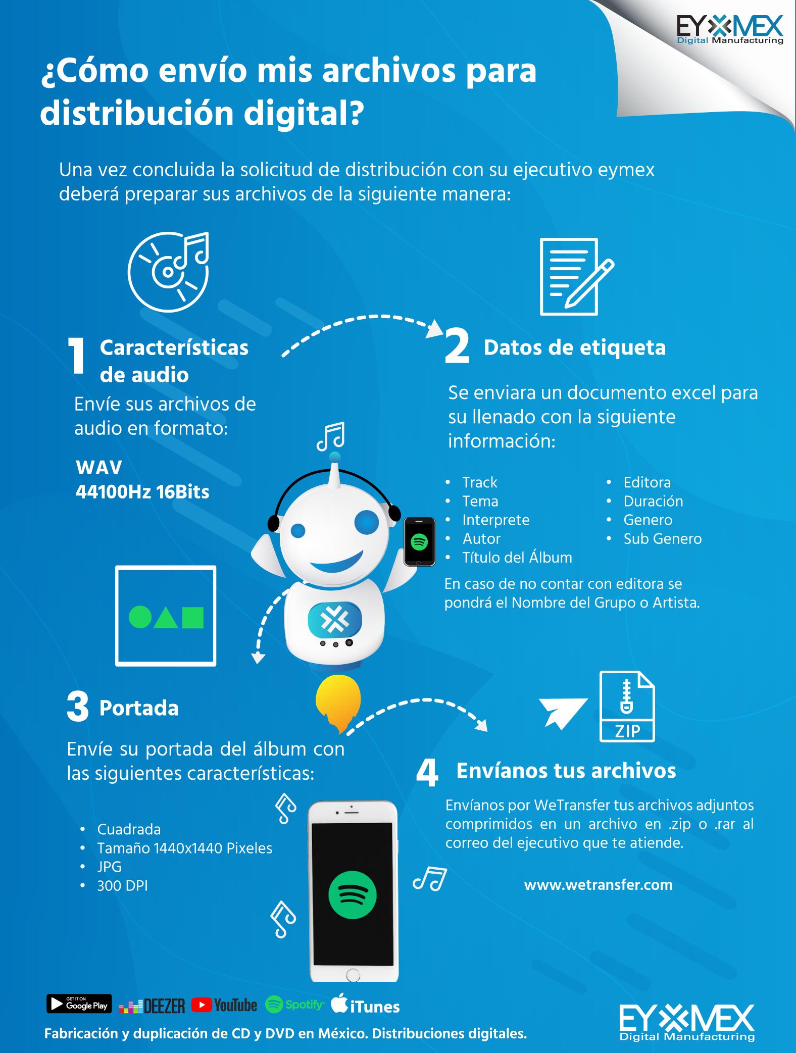 infografia_distribucion_digital_eymex